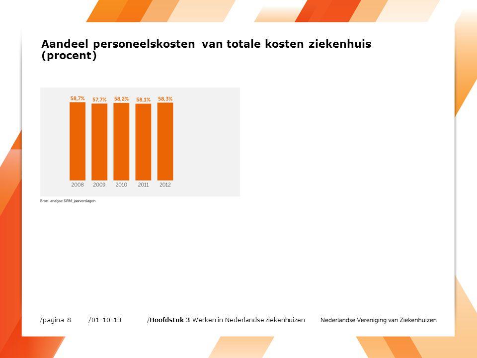 Verdeling over groepen van personeel in loondienst bij algemene ziekenhuizen, 2011 (procent) /01-10-13/pagina 9 /Hoofdstuk 3 Werken in Nederlandse ziekenhuizen
