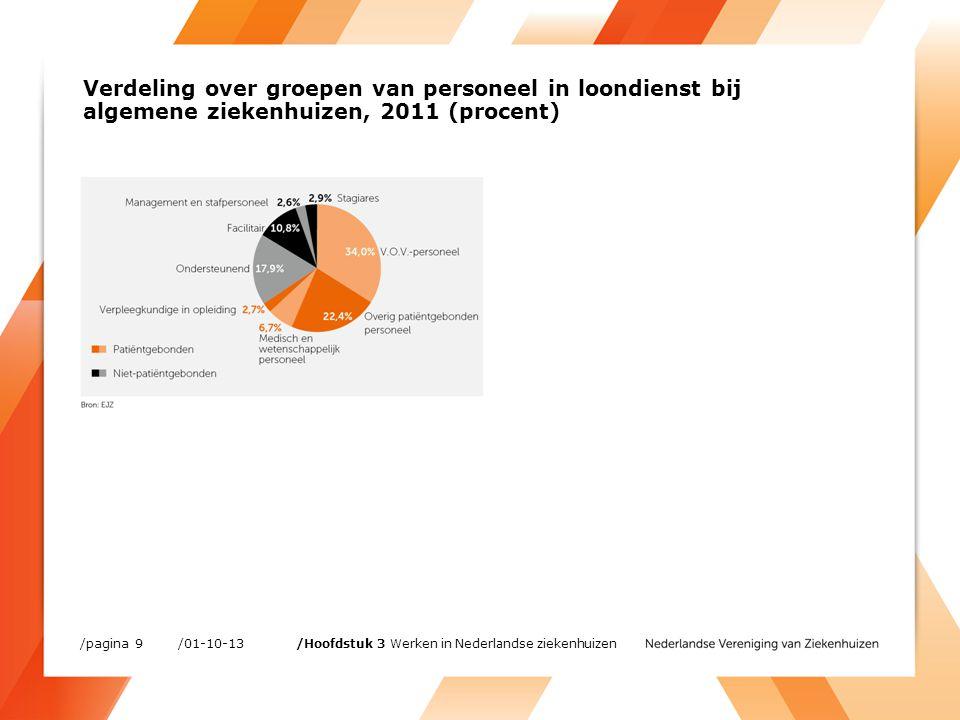 Verhouding patiëntgebonden en niet-patiëntgebonden personeel, 2007-2011 (procent) /01-10-13/pagina 10 /Hoofdstuk 3 Werken in Nederlandse ziekenhuizen