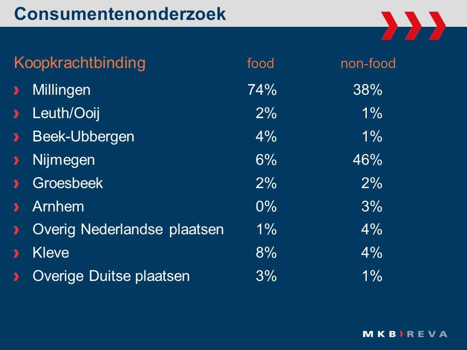 Koopkrachtbinding foodnon-food Millingen74% 38% Leuth/Ooij 2% 1% Beek-Ubbergen 4% 1% Nijmegen 6% 46% Groesbeek 2% 2% Arnhem 0% 3% Overig Nederlandse plaatsen 1% 4% Kleve 8% 4% Overige Duitse plaatsen 3% 1%