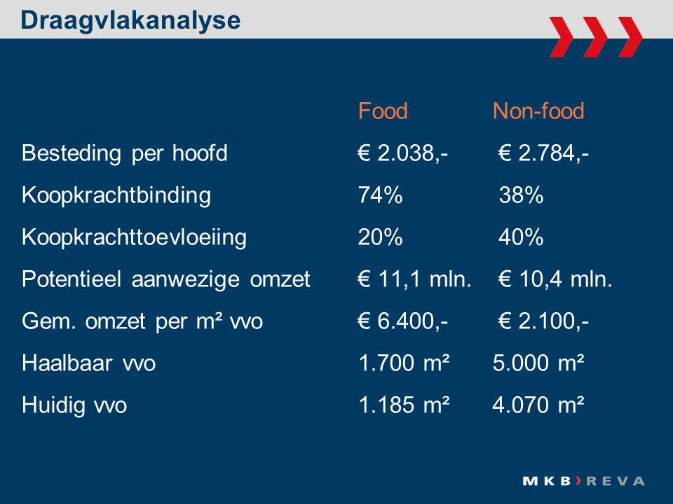 Food Non-food Besteding per hoofd € 2.038,- € 2.784,- Koopkrachtbinding 74% 38% Koopkrachttoevloeiing 20% 40% Potentieel aanwezige omzet€ 11,1 mln.