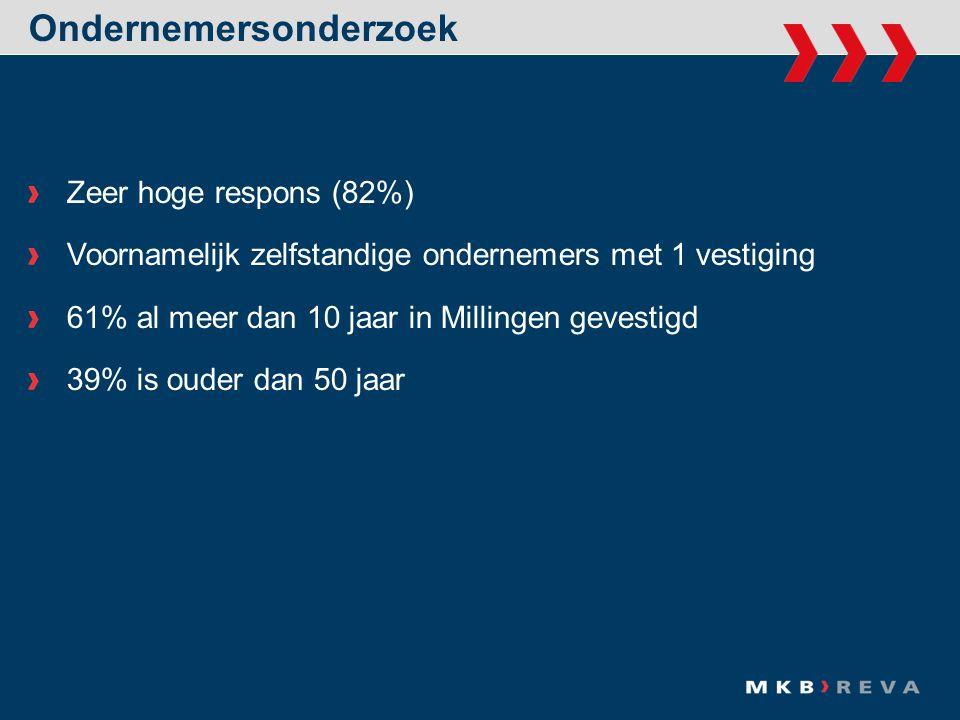 Ondernemersonderzoek Omzetherkomst Millingen61% Kekerdom 6% Leuth 5% Ooij 4% Beek-Ubbergen 2% Nijmegen 2% Overige Nederlandse plaatsen 4% Duitsland10% Toeristen 6%