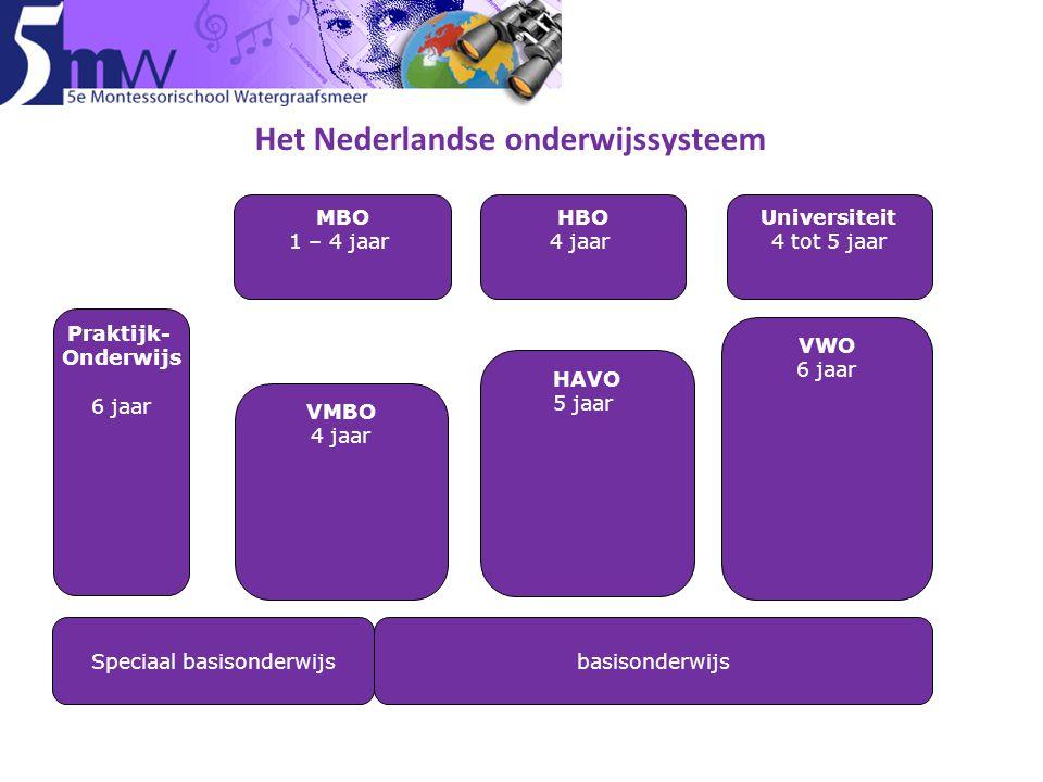 Speciaal basisonderwijsbasisonderwijs Praktijk- Onderwijs 6 jaar VMBO 4 jaar VWO 6 jaar MBO 1 – 4 jaar Universiteit 4 tot 5 jaar HBO 4 jaar HAVO 5 jaa