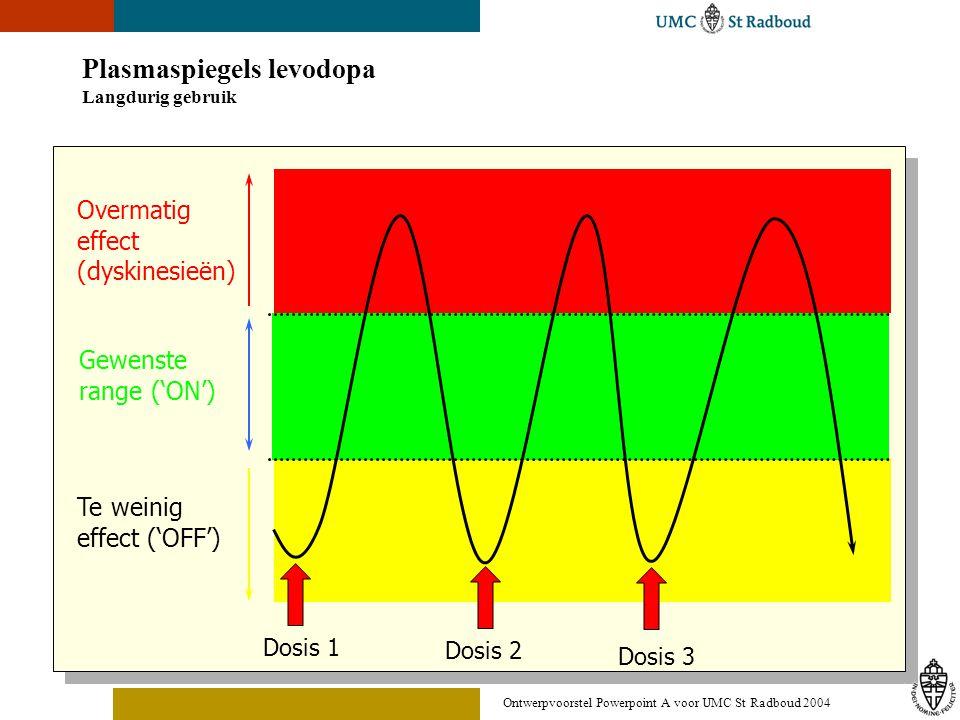 Ontwerpvoorstel Powerpoint A voor UMC St Radboud 2004 Plasmaspiegels levodopa Langdurig gebruik Gewenste range ('ON') Dosis 1 Dosis 2 Overmatig effect