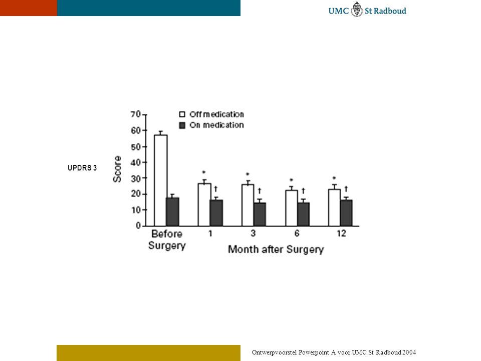 Ontwerpvoorstel Powerpoint A voor UMC St Radboud 2004 Effecten van STN stimulatie (2) • 0-30% UPDRS 3 on fase • 60-80% dyskinesieën on fase • Off dystonieën verminderen of verdwijnen • ADL verbeterd significant • Minder tijd in off fase • Medicatie reductie (30-60%)