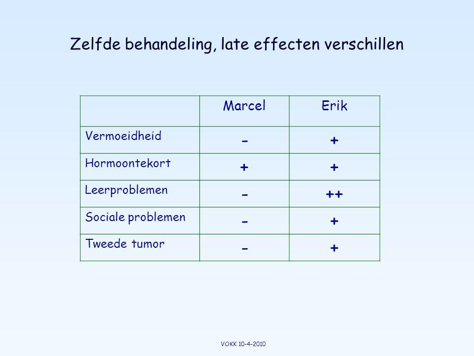 Zelfde behandeling, late effecten verschillen MarcelErik Vermoeidheid -+ Hormoontekort ++ Leerproblemen -++ Sociale problemen -+ Tweede tumor -+ VOKK