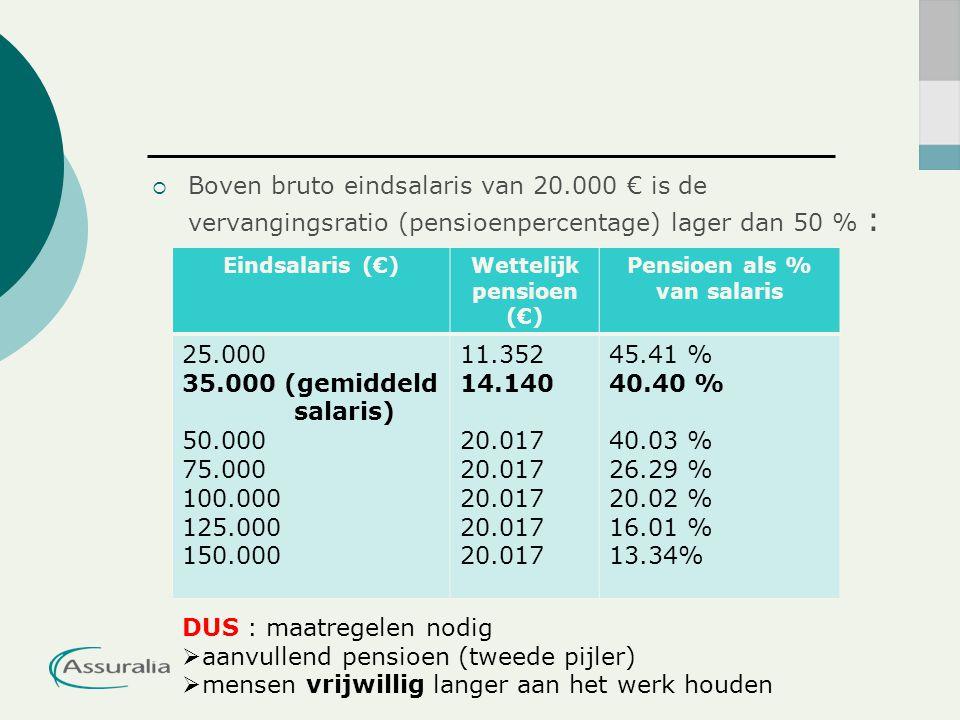  Boven bruto eindsalaris van 20.000 € is de vervangingsratio (pensioenpercentage) lager dan 50 % : Eindsalaris (€)Wettelijk pensioen (€) Pensioen als % van salaris 25.000 35.000 (gemiddeld salaris) 50.000 75.000 100.000 125.000 150.000 11.352 14.140 20.017 45.41 % 40.40 % 40.03 % 26.29 % 20.02 % 16.01 % 13.34% DUS : maatregelen nodig  aanvullend pensioen (tweede pijler)  mensen vrijwillig langer aan het werk houden