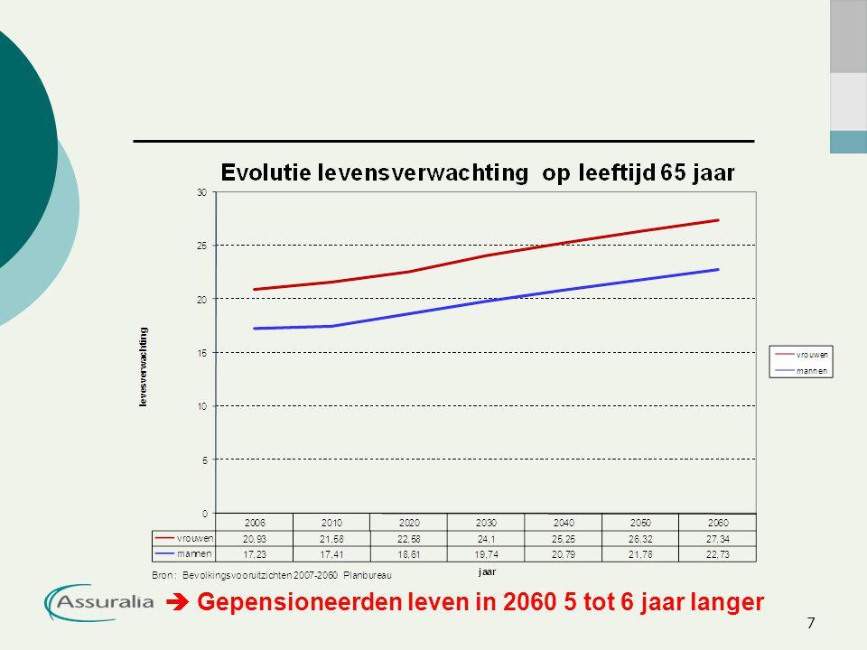 7  Gepensioneerden leven in 2060 5 tot 6 jaar langer