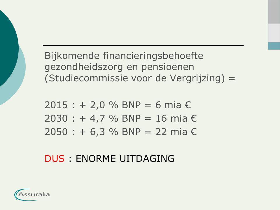 Bijkomende financieringsbehoefte gezondheidszorg en pensioenen (Studiecommissie voor de Vergrijzing) = 2015 : + 2,0 % BNP = 6 mia € 2030 : + 4,7 % BNP = 16 mia € 2050 : + 6,3 % BNP = 22 mia € DUS : ENORME UITDAGING