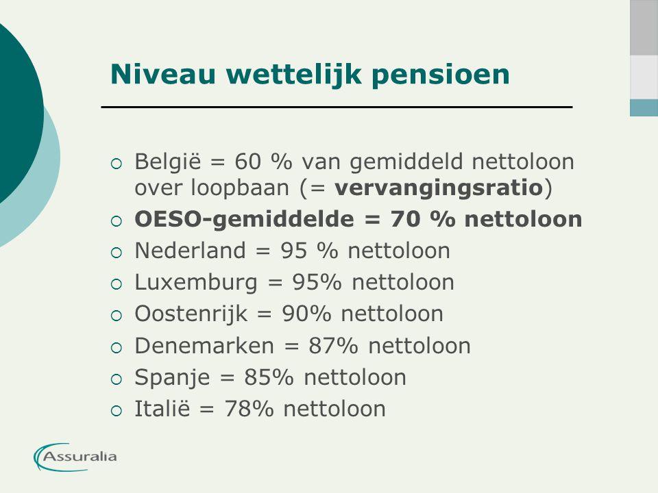 Niveau wettelijk pensioen  België = 60 % van gemiddeld nettoloon over loopbaan (= vervangingsratio)  OESO-gemiddelde = 70 % nettoloon  Nederland =