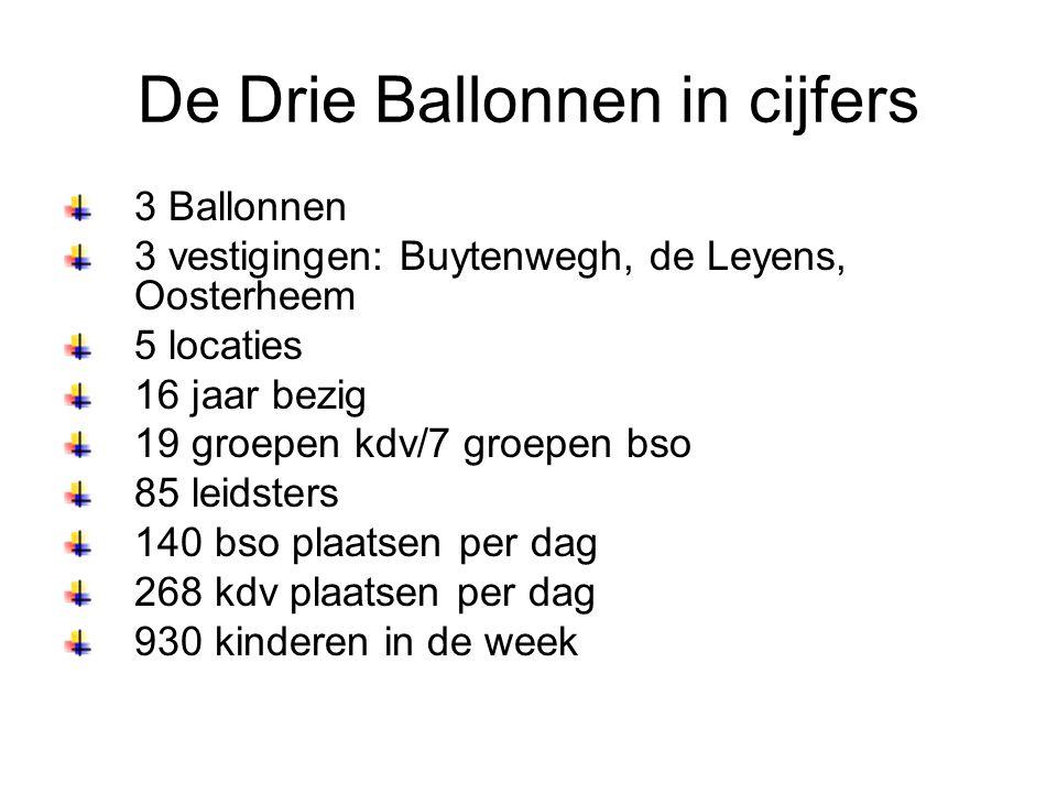 De Drie Ballonnen in cijfers 3 Ballonnen 3 vestigingen: Buytenwegh, de Leyens, Oosterheem 5 locaties 16 jaar bezig 19 groepen kdv/7 groepen bso 85 lei