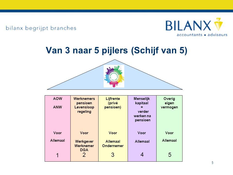 Verandering per pijler per doelgroep Pijler 1 AOW (voor iedereen) NuNieuw voorstel - 2013 / 65 jaar 1 maand - tot 2015 / zelfde - 2019 / 66 - 2018 / 66 - 2023 / 67 - 2021/ 67 6