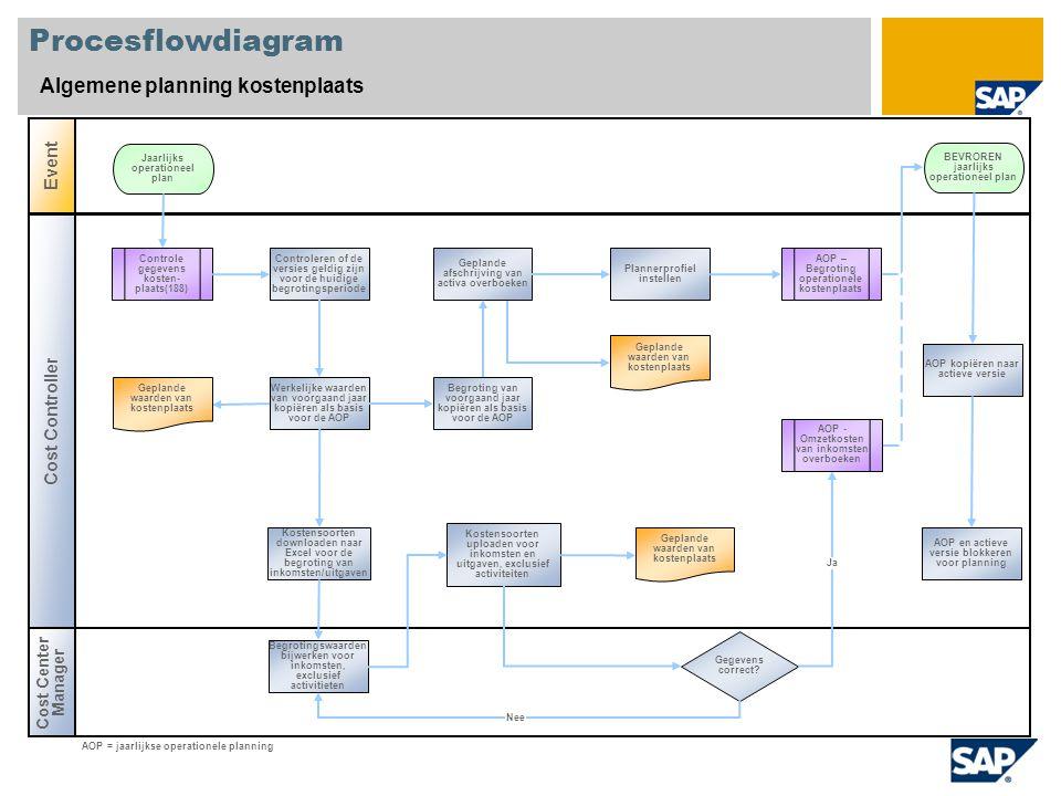 Procesflowdiagram Algemene planning kostenplaats Cost Center Manager Event Cost Controller Gegevens correct.