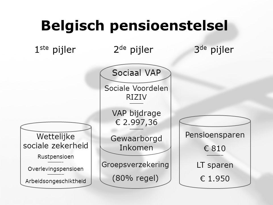 Belgisch pensioenstelsel Wettelijke sociale zekerheid Rustpensioen __________________ Overlevingspensioen ___________________ Arbeidsongeschiktheid Sociaal VAP Sociale Voordelen RIZIV ________________ VAP bijdrage € 2.997,36 ________________ Gewaarborgd Inkomen Groepsverzekering (80% regel) Pensioensparen € 810 ___________________ LT sparen € 1.950 1 ste pijler2 de pijler3 de pijler