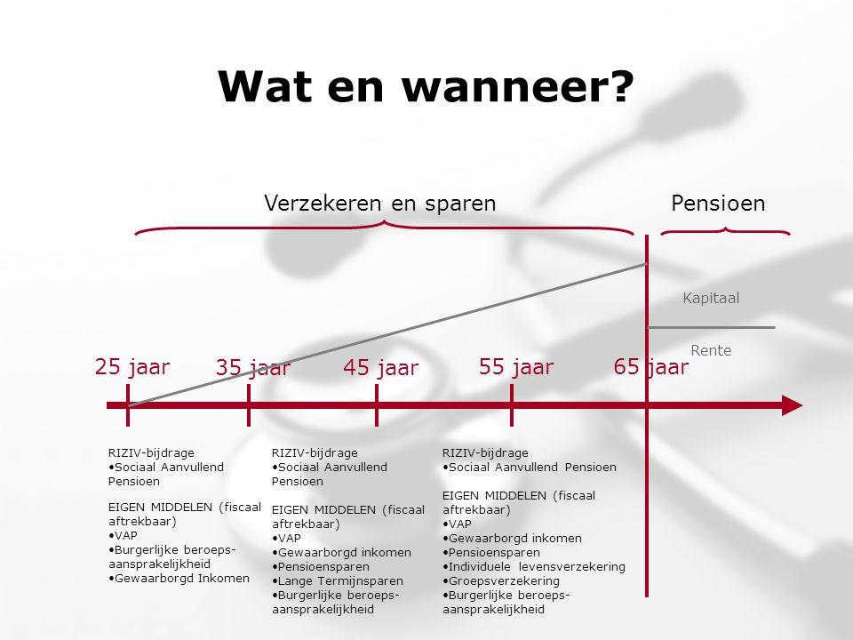Wat en wanneer? 25 jaar 35 jaar45 jaar 55 jaar65 jaar Verzekeren en sparenPensioen RIZIV-bijdrage •Sociaal Aanvullend Pensioen EIGEN MIDDELEN (fiscaal