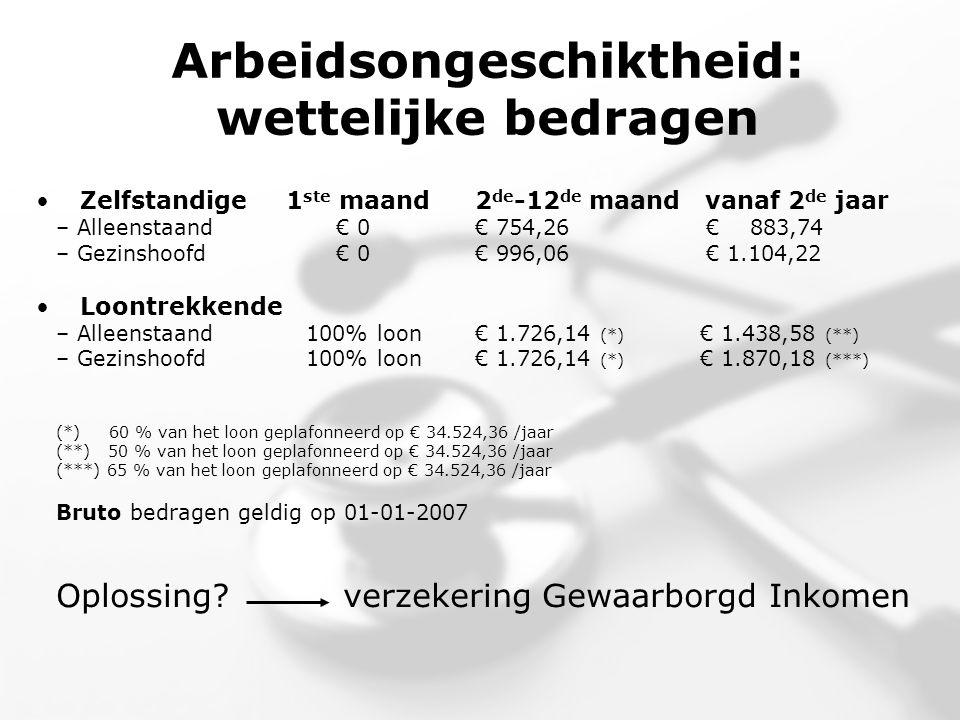 Arbeidsongeschiktheid: wettelijke bedragen • Zelfstandige1 ste maand2 de -12 de maand vanaf 2 de jaar – Alleenstaand€ 0€ 754,26 € 883,74 – Gezinshoofd€ 0€ 996,06 € 1.104,22 • Loontrekkende – Alleenstaand100% loon€ 1.726,14 (*) € 1.438,58 (**) – Gezinshoofd100% loon € 1.726,14 (*) € 1.870,18 (***) (*) 60 % van het loon geplafonneerd op € 34.524,36 /jaar (**) 50 % van het loon geplafonneerd op € 34.524,36 /jaar (***) 65 % van het loon geplafonneerd op € 34.524,36 /jaar Bruto bedragen geldig op 01-01-2007 Oplossing.