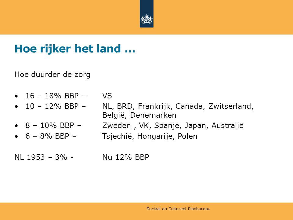 Hoe rijker het land … Hoe duurder de zorg •16 – 18% BBP – VS •10 – 12% BBP – NL, BRD, Frankrijk, Canada, Zwitserland, België, Denemarken •8 – 10% BBP – Zweden, VK, Spanje, Japan, Australië •6 – 8% BBP – Tsjechië, Hongarije, Polen NL 1953 – 3% -Nu 12% BBP Sociaal en Cultureel Planbureau
