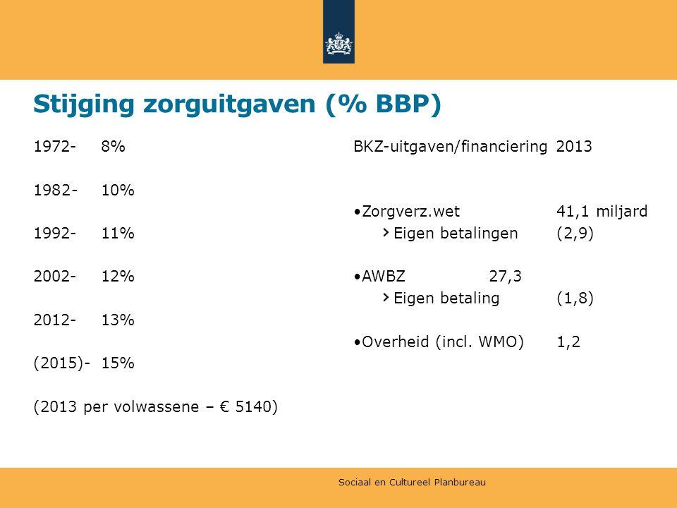 Stijging zorguitgaven (% BBP) 1972-8% 1982-10% 1992-11% 2002-12% 2012-13% (2015)-15% (2013 per volwassene – € 5140) BKZ-uitgaven/financiering 2013 •Zorgverz.wet41,1 miljard Eigen betalingen(2,9) •AWBZ27,3 Eigen betaling(1,8) •Overheid (incl.