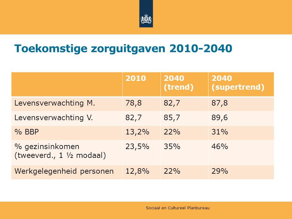 Toekomstige zorguitgaven 2010-2040 20102040 (trend) 2040 (supertrend) Levensverwachting M.78,882,787,8 Levensverwachting V.82,785,789,6 % BBP13,2%22%31% % gezinsinkomen (tweeverd., 1 ½ modaal) 23,5%35%46% Werkgelegenheid personen12,8%22%29% Sociaal en Cultureel Planbureau