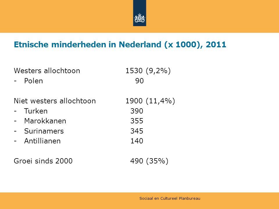 Etnische minderheden in Nederland (x 1000), 2011 Westers allochtoon1530 (9,2%) -Polen 90 Niet westers allochtoon1900 (11,4%) -Turken 390 -Marokkanen 355 -Surinamers 345 -Antillianen 140 Groei sinds 2000 490 (35%) Sociaal en Cultureel Planbureau