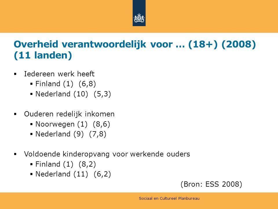 Overheid verantwoordelijk voor … (18+) (2008) (11 landen)  Iedereen werk heeft  Finland (1) (6,8)  Nederland (10) (5,3)  Ouderen redelijk inkomen  Noorwegen (1) (8,6)  Nederland (9) (7,8)  Voldoende kinderopvang voor werkende ouders  Finland (1) (8,2)  Nederland (11) (6,2) (Bron: ESS 2008) Sociaal en Cultureel Planbureau
