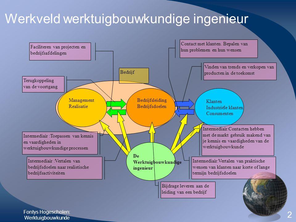 Fontys Hogescholen: Werktuigbouwkunde 2 Werkveld werktuigbouwkundige ingenieur Bedrijf Faciliteren van projecten en bedrijfsafdelingen Vinden van tren