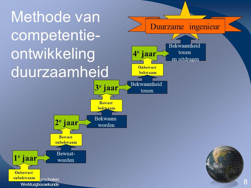 Fontys Hogescholen: Werktuigbouwkunde 8 Bekwaamheid tonen en uitdragen 4 e jaar Onbewust bekwaam Bekwaamheid tonen 3 e jaar Bewust bekwaam Bekwaam wor