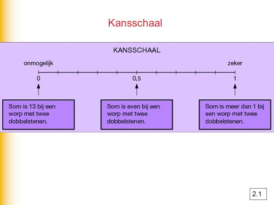 Kansschaal 2.1