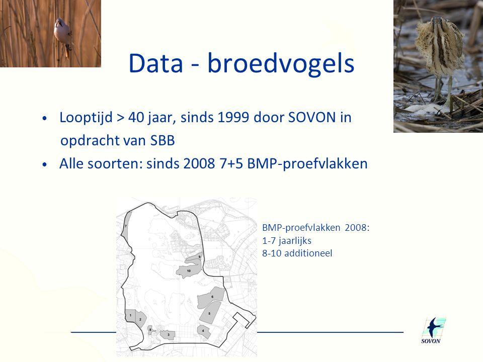 Data - broedvogels • Looptijd > 40 jaar, sinds 1999 door SOVON in opdracht van SBB • Alle soorten: sinds 2008 7+5 BMP-proefvlakken BMP-proefvlakken 20
