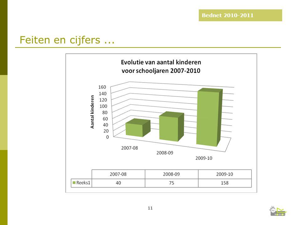 Bednet 2010-2011 Feiten en cijfers... 11