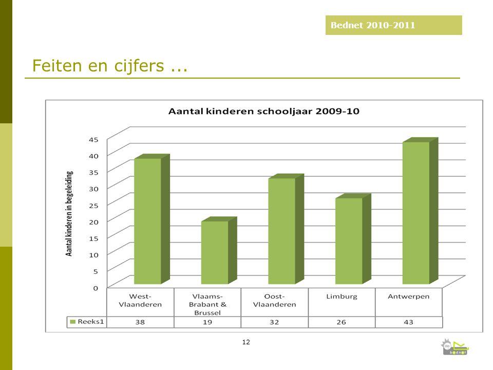 Bednet 2010-2011 Feiten en cijfers... 12