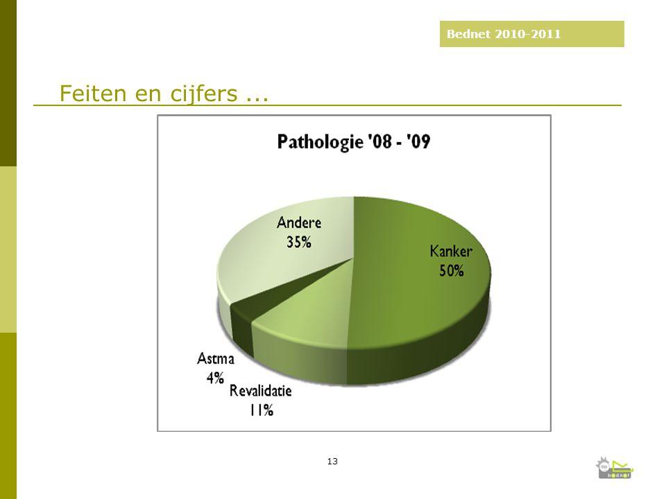 Bednet 2010-2011 Feiten en cijfers... 13