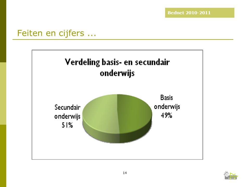 Bednet 2010-2011 Feiten en cijfers... 14