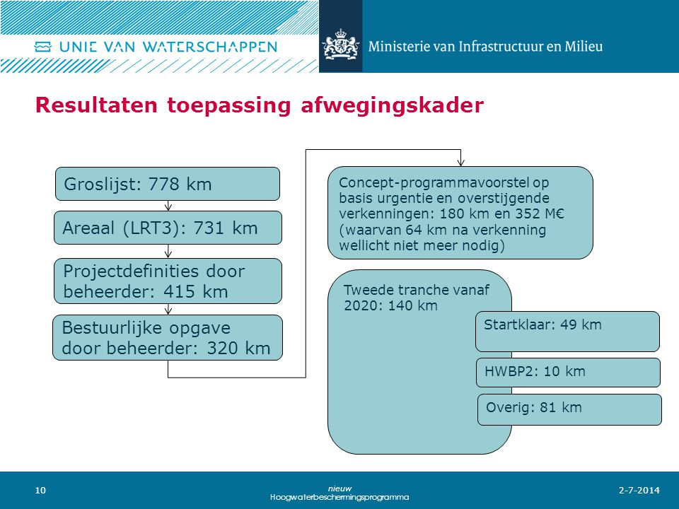 10 nieuw Hoogwaterbeschermingsprogramma Resultaten toepassing afwegingskader 2-7-2014 Areaal (LRT3): 731 km Projectdefinities door beheerder: 415 km Bestuurlijke opgave door beheerder: 320 km Concept-programmavoorstel op basis urgentie en overstijgende verkenningen: 180 km en 352 M€ (waarvan 64 km na verkenning wellicht niet meer nodig) Tweede tranche vanaf 2020: 140 km Startklaar: 49 km HWBP2: 10 km Overig: 81 km Groslijst: 778 km