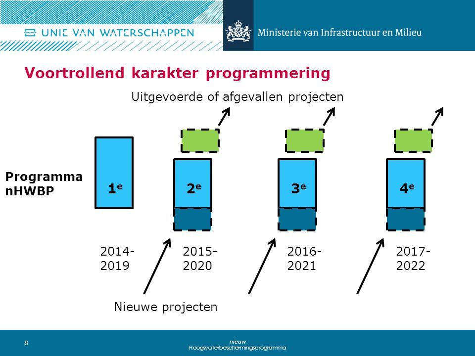 8 nieuw Hoogwaterbeschermingsprogramma Voortrollend karakter programmering 2014- 2019 2015- 2020 2016- 2021 2017- 2022 Nieuwe projecten Uitgevoerde of afgevallen projecten Programma nHWBP 1e1e 2e2e 3e3e 4e4e