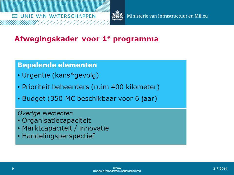 9 nieuw Hoogwaterbeschermingsprogramma Afwegingskader voor 1 e programma 2-7-2014 Bepalende elementen • Urgentie (kans*gevolg) • Prioriteit beheerders (ruim 400 kilometer) • Budget (350 M€ beschikbaar voor 6 jaar) Overige elementen • Organisatiecapaciteit • Marktcapaciteit / innovatie • Handelingsperspectief