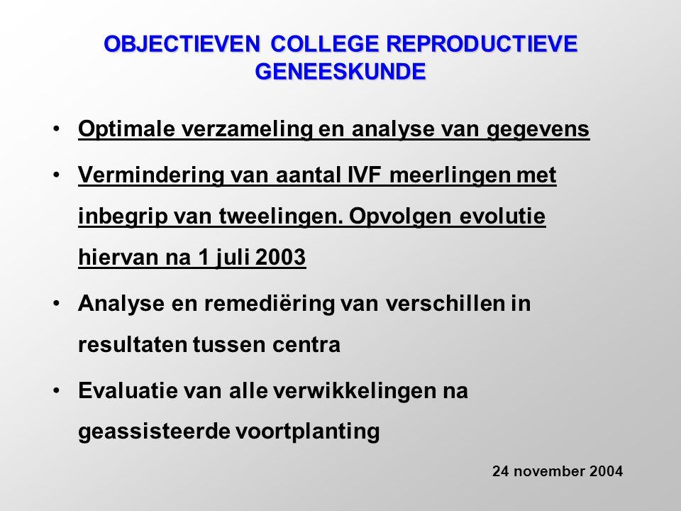 REGISTRATIE -Verplicht en on-line (KB februari 1999) -Optimale verzameling van de gegevens -Analyse van de gegevens -Algemene rapportering -Rapportering naar de individuele centra -Remediëring van verschillen in resultaten tussen centra -Bespreking resultaten met alle centra -Jaarverslag 24 november 2004