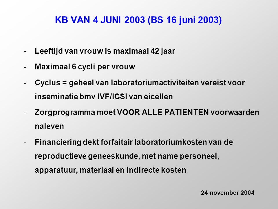 KB VAN 4 JUNI 2003 (BS 16 juni 2003) -Leeftijd van vrouw is maximaal 42 jaar -Maximaal 6 cycli per vrouw -Cyclus = geheel van laboratoriumactiviteiten vereist voor inseminatie bmv IVF/ICSI van eicellen -Zorgprogramma moet VOOR ALLE PATIENTEN voorwaarden naleven -Financiering dekt forfaitair laboratoriumkosten van de reproductieve geneeskunde, met name personeel, apparatuur, materiaal en indirecte kosten 24 november 2004