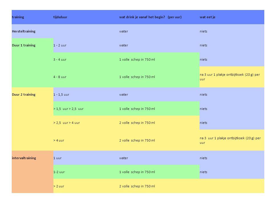 trainingtijdsduurwat drink je vanaf het begin? (per uur)wat eet je Hersteltraining waterniets Duur 1 training1 - 2 uurwaterniets 3 - 4 uur1 volle sche