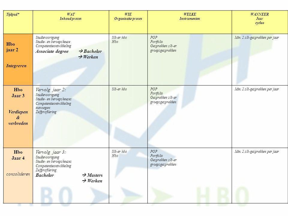 Tijdpad*WAT Inhoud proces WIE Organisatie proces WELKE Instrumenten WANNEER Jaar cyclus Hbo jaar 2 Integreren Studievoortgang Studie- en beroepskeuze