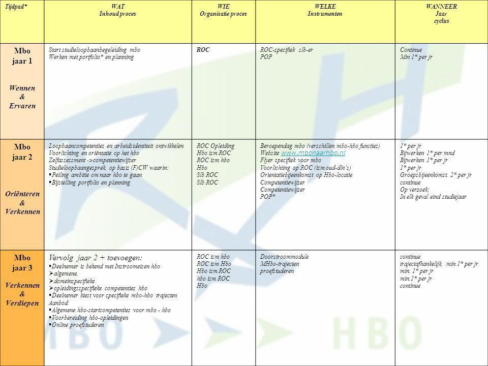 Tijdpad*WAT Inhoud proces WIE Organisatie proces WELKE Instrumenten WANNEER Jaar cyclus Mbo jaar 1 Wennen & Ervaren Start studieloopbaanbegeleiding mb