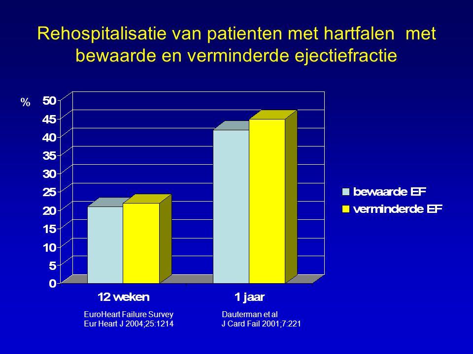 Rehospitalisatie van patienten met hartfalen met bewaarde en verminderde ejectiefractie EuroHeart Failure Survey Eur Heart J 2004;25:1214 Dauterman et