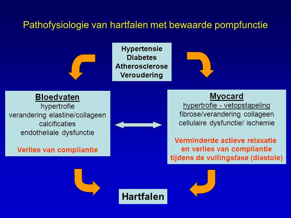 Pathofysiologie van hartfalen met bewaarde pompfunctie Hypertensie Diabetes Atherosclerose Veroudering Bloedvaten hypertrofie verandering elastine/collageen calcificaties endotheliale dysfunctie Verlies van compliantie Myocard hypertrofie - vetopstapeling fibrose/verandering collageen cellulaire dysfunctie/ ischemie Verminderde actieve relaxatie en verlies van compliantie tijdens de vullingsfase (diastole) Hartfalen