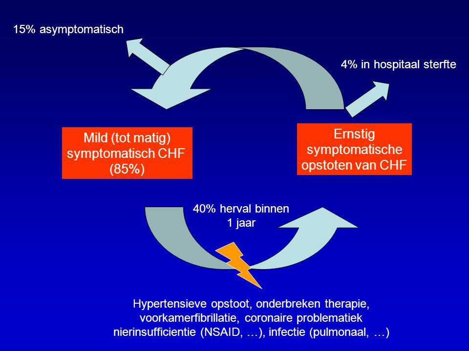 Mild (tot matig) symptomatisch CHF (85%) Ernstig symptomatische opstoten van CHF Hypertensieve opstoot, onderbreken therapie, voorkamerfibrillatie, coronaire problematiek nierinsufficientie (NSAID, …), infectie (pulmonaal, …) 15% asymptomatisch 4% in hospitaal sterfte 40% herval binnen 1 jaar