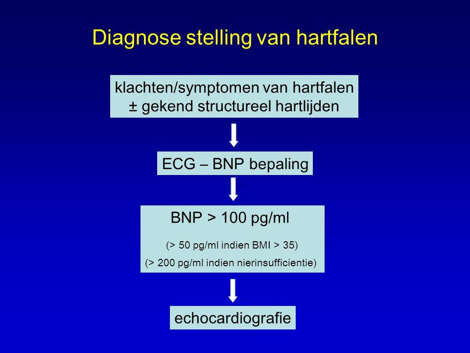 Diagnose stelling van hartfalen klachten/symptomen van hartfalen ± gekend structureel hartlijden ECG – BNP bepaling BNP > 100 pg/ml (> 50 pg/ml indien BMI > 35) (> 200 pg/ml indien nierinsufficientie) echocardiografie
