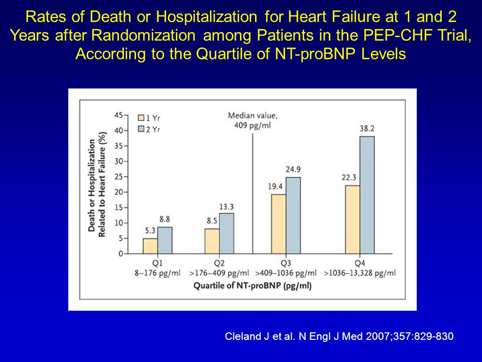 Cleland J et al. N Engl J Med 2007;357:829-830 Rates of Death or Hospitalization for Heart Failure at 1 and 2 Years after Randomization among Patients