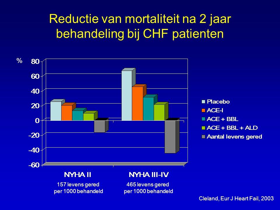 Reductie van mortaliteit na 2 jaar behandeling bij CHF patienten 157 levens gered per 1000 behandeld 465 levens gered per 1000 behandeld Cleland, Eur