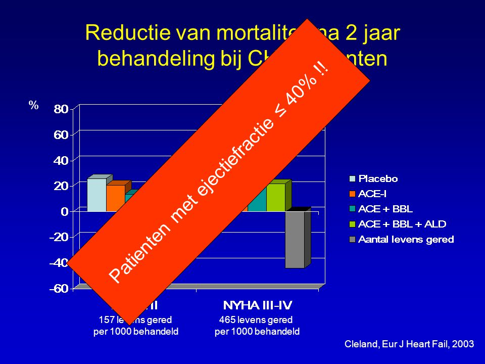 Reductie van mortaliteit na 2 jaar behandeling bij CHF patienten 157 levens gered per 1000 behandeld 465 levens gered per 1000 behandeld Cleland, Eur J Heart Fail, 2003 % Patienten met ejectiefractie ≤ 40% !!
