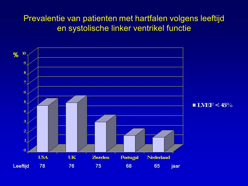 Prevalentie van patienten met hartfalen volgens leeftijd en systolische linker ventrikel functie Leeftijd 78 76 75 68 65 jaar %