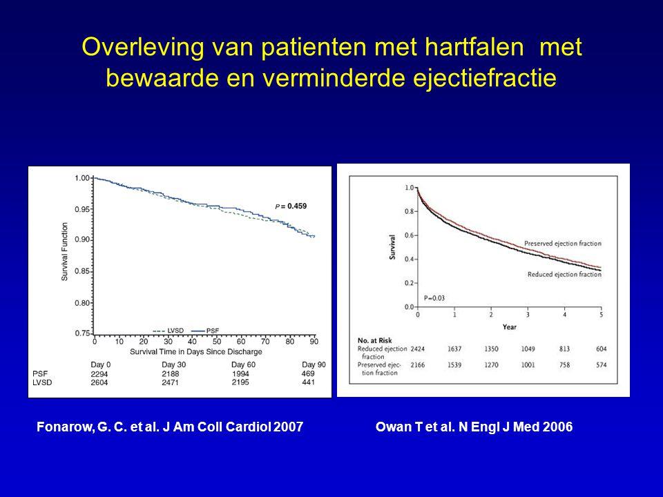 Rehospitalisatie van patienten met hartfalen met bewaarde en verminderde ejectiefractie EuroHeart Failure Survey Eur Heart J 2004;25:1214 Dauterman et al J Card Fail 2001;7:221 %