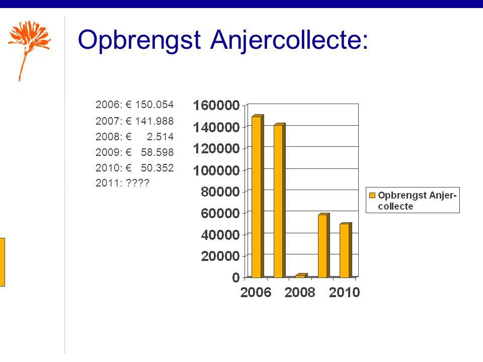 Opbrengst Anjercollecte: 2006:€ 150.054 2007:€ 141.988 2008:€ 2.514 2009:€ 58.598 2010:€ 50.352 2011: